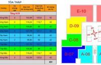 Chính chủ cần bán căn hộ FLC- 265 Cầu Giấy, căn góc 07=121,7m2 (3PN+2wc), liên hệ: 0962859938